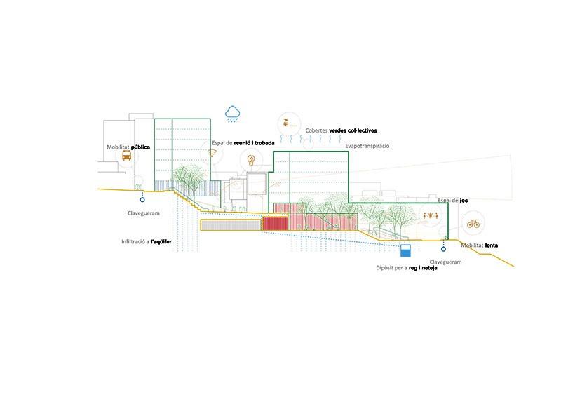l'espai públic. secció